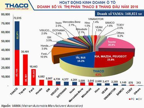 Moi ngay Thaco Truong Hai ban duoc hon 300 xe oto - Anh 1