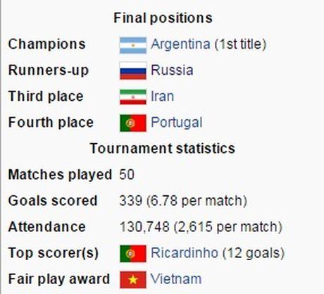 Tuyen futsal Viet Nam duoc FIFA trao giai doi choi dep nhat World Cup 2016 - Anh 2