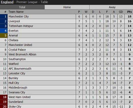 TRUC TIEP Tottenham 1-0 Man City: Kolarov phan luoi - Anh 5