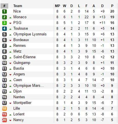 Balotelli ghi ban, nhan the do, dua Nice len ngoi dau Ligue 1 - Anh 2