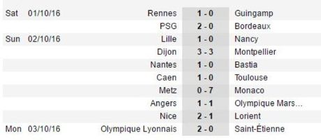 Balotelli ghi ban, nhan the do, dua Nice len ngoi dau Ligue 1 - Anh 3