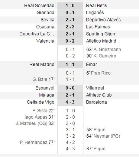 Barcelona hut chan, Real Madrid van mat ngoi dau - Anh 1