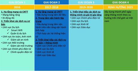 Viet Nam se som co nhieu thanh pho thong minh? - Anh 1