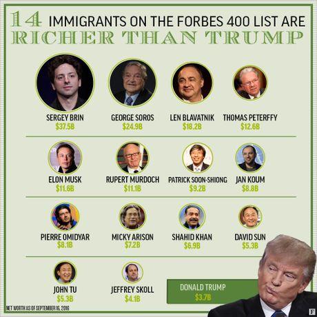 Donal Trump rot 35 hang trong danh sach 400 nguoi giau nuoc My - Anh 2