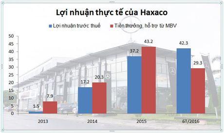 Ban dong xe cho Thu Minh, Cuong do la, nha phan phoi Mercedes ngoi tren dong no - Anh 2