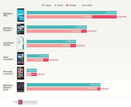 Loat smartphone giam gia dang chu y trong thang 9 - Anh 2
