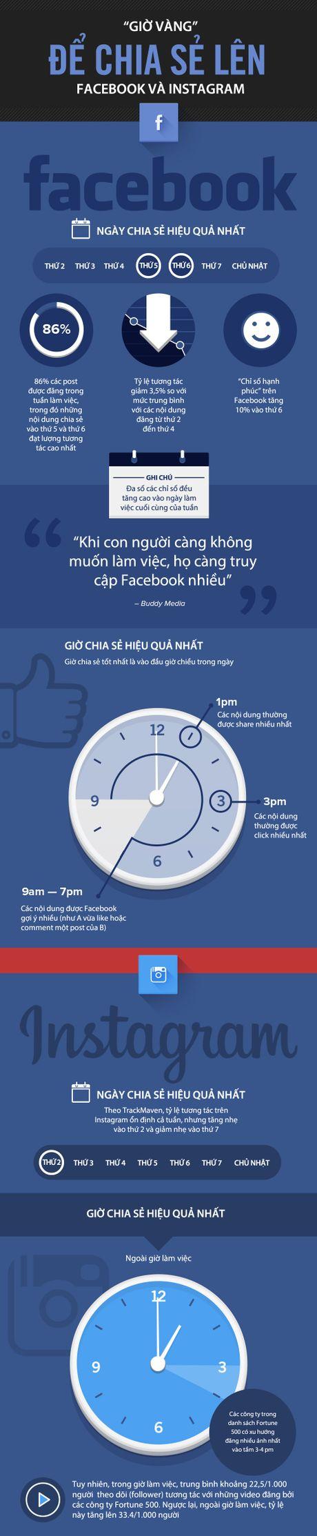 Infographic: Gio vang de chia se len mang xa hoi - Anh 2
