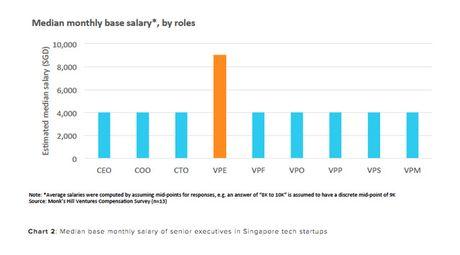 O Singapore, CEO khong phai la vi tri duoc tra luong cao nhat - Anh 3