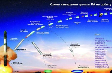 Kinh hoang: Ten lua dan dao Sarmat Nga ban xa 17.000km - Anh 9