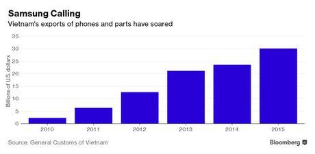 Bloomberg: Samsung giup nhieu nong dan Viet thanh ty phu, 'an dut' cac nhan vien nha bang & moi gioi chung khoan - Anh 3