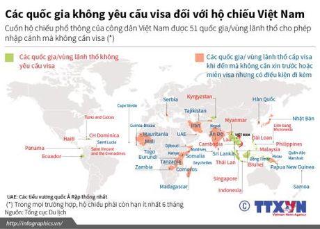 Cac quoc gia khong yeu cau visa doi voi ho chieu Viet Nam - Anh 1