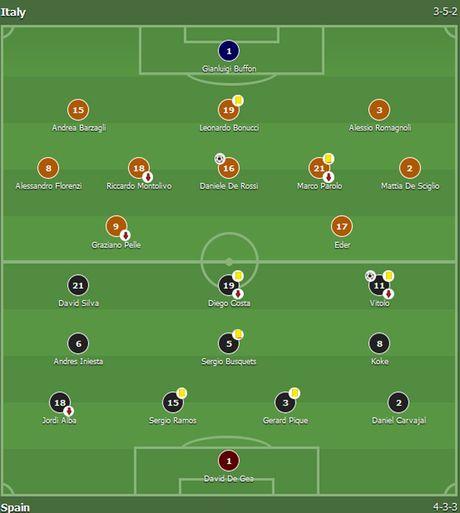 Buffon mac sai lam, Italy may man khong thua Tay Ban Nha - Anh 1