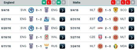 23h00 ngay 08/10/2016, Anh vs Malta: Tam su dung day sau khung hoang - Anh 2
