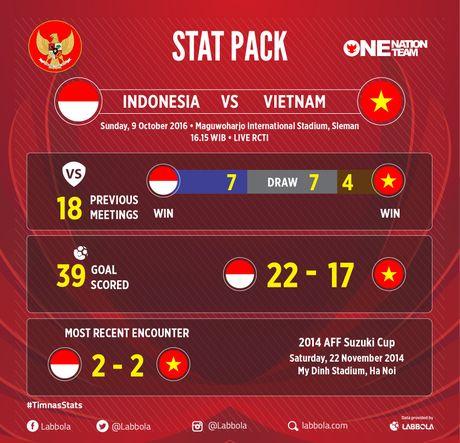 Indonesia vs DTVN (0-2, H1): Van Thang, Minh Tuan ghi ban - Anh 2