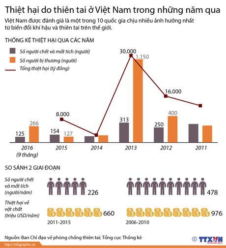 Thiệt hại do thiên tai ở Việt Nam trong những năm qua