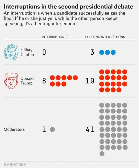 Tranh luan truc tiep lan 2: Ba Clinton tiep tuc to ra 'troi' hon ong Trump - Anh 2