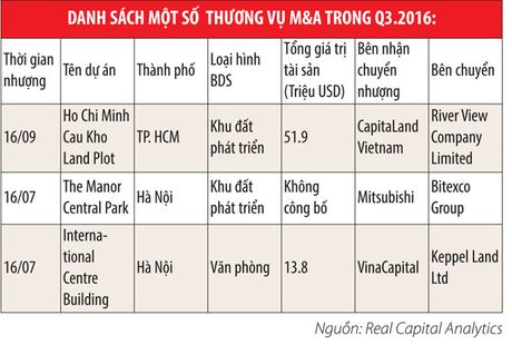 M&A bat dong san tiep tuc tang manh trong quy III/2016 - Anh 1