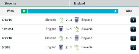 01h45 ngay 12/10, Slovenia vs Anh: Cu vap o Stozice? - Anh 3