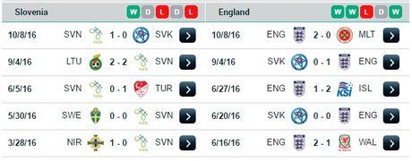 01h45 ngay 12/10, Slovenia vs Anh: Cu vap o Stozice? - Anh 4