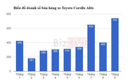 Toyota Corolla Altis tro lai top xe an khach sau thoi gian dai vang bong - Anh 3