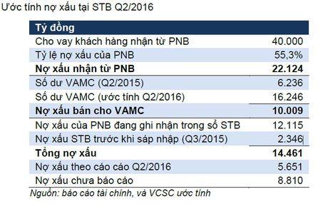 Sacombank va nhieu van de sau sap nhap - Anh 1