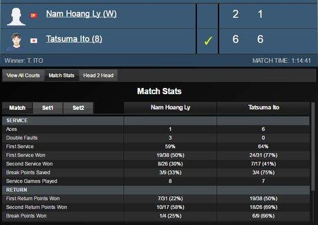 Ly Hoang Nam dung buoc o vong 2 giai Vietnam Open - Anh 2