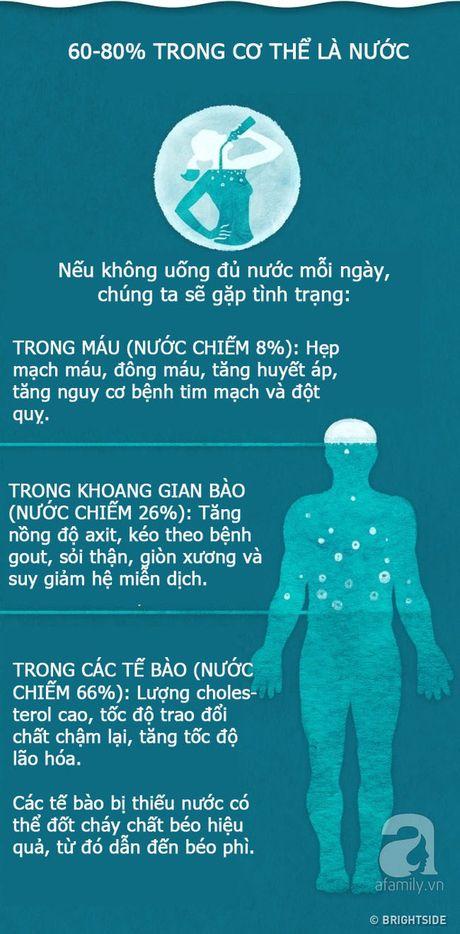 Dung coi nhe chuyen uong nuoc vi neu co the bi thieu nuoc se dan den nhung dieu nhu the nay - Anh 5