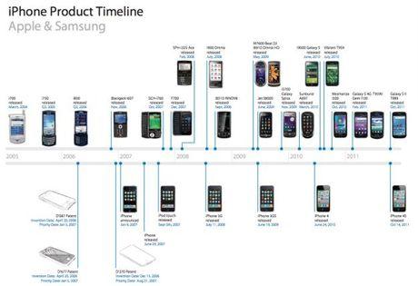 Apple va Samsung van dang gianh giat 399 trieu USD tu vu kien 5 nam truoc chi vi chi tiet thiet ke nho xiu nay - Anh 2