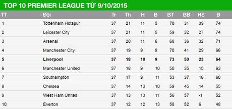 Liverpool chay gap 3 lan chieu dai nuoc Anh duoi thoi Klopp - Anh 2