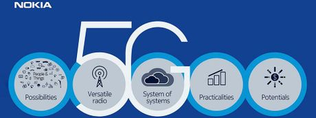 Nokia thu nghiem thanh cong mang 5G toc do 5Gbps o My - Anh 1