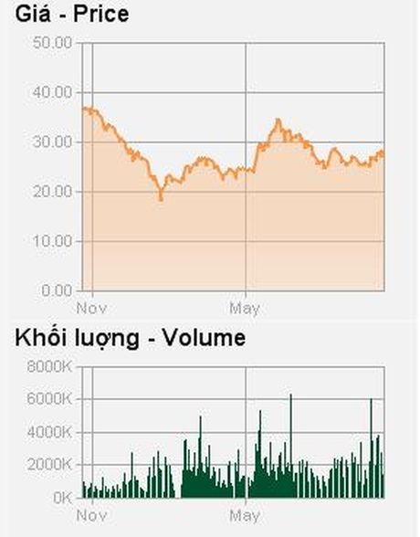 PVD sap phat hanh co phieu tra co tuc nam 2015 ty le 10% - Anh 2