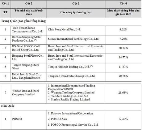 Ton ma NK bi ap thue 38,34% neu khong xuat trinh duoc C/O - Anh 2