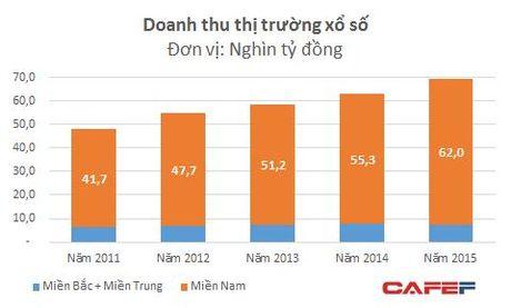 """Thi truong xo so 70.000 ty: Cac doanh nghiep phia Nam boi thu, phia Bac """"heo hon"""" - Anh 2"""