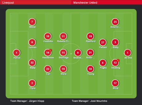 Liverpool vs MU (0-0, H2): De Gea cuu thua xuat sac - Anh 15