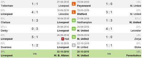 Liverpool vs MU (0-0, H2): De Gea cuu thua xuat sac - Anh 18