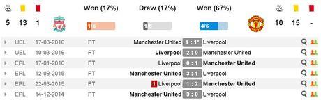 Liverpool vs MU (0-0, H2): De Gea cuu thua xuat sac - Anh 19
