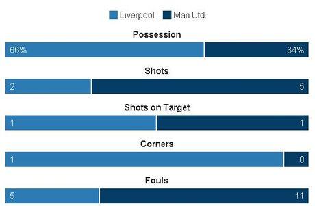 Liverpool vs MU (0-0, H2): De Gea cuu thua xuat sac - Anh 4