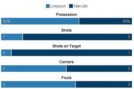 Liverpool vs MU (0-0, H2): De Gea cuu thua xuat sac - Anh 9