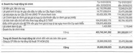 Cau duong CII: Doanh thu tai chinh tang manh, quy 3 lai gap gan 5 lan cung ky - Anh 2