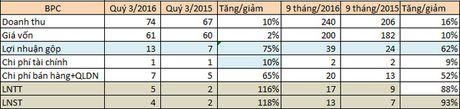 Vicem Bao bi Bim Son (BPC): Gia nguyen lieu dau vao giam, 9 thang vuot 18% chi tieu loi nhuan ca nam - Anh 2