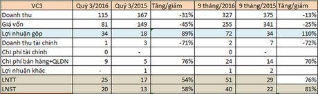 Vinaconex 3 (VC3): Nho bat dong san, loi nhuan quy 3 tang 58% so voi cung ky - Anh 2