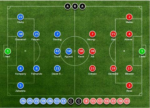 Tường thuậtTường thuật Man City 1-2 Tottenham